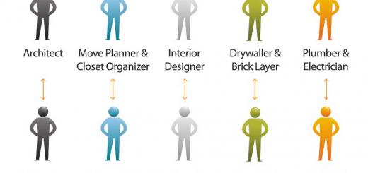 UI Designer vs Interior Designer Interaction Designer vs Architect
